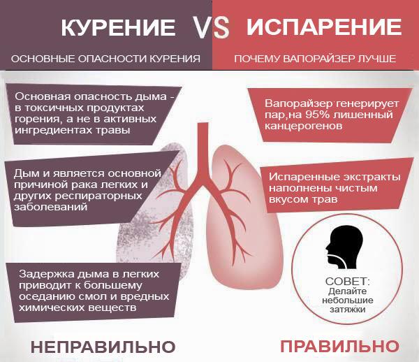 Почему испарение лучше курения