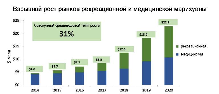 Взрывной рост рынка легальной марихуаны 2014-2020 график